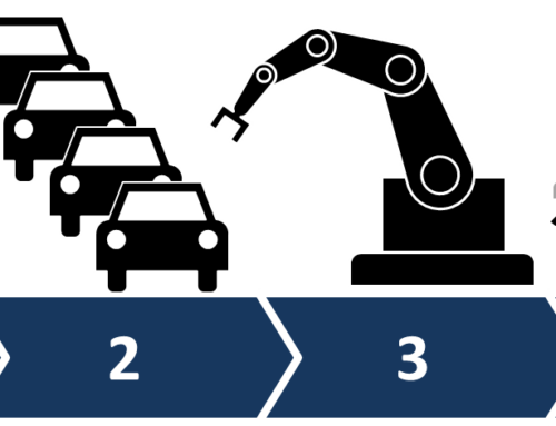 A quarta revolução industrial – A história até chegar nela!